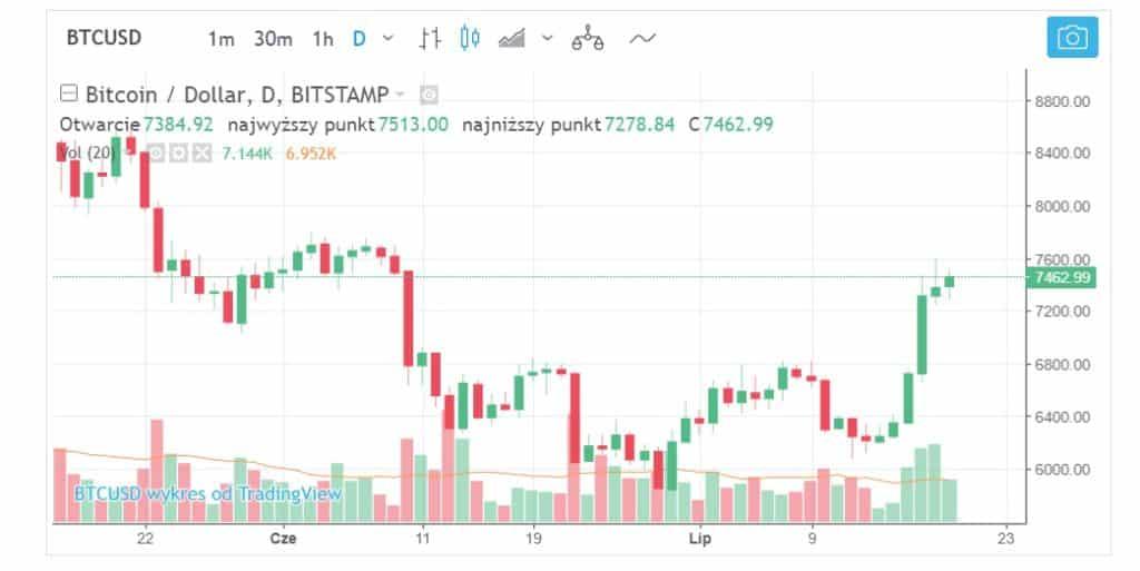 Wzrosty kryptowaluty Bitcoin