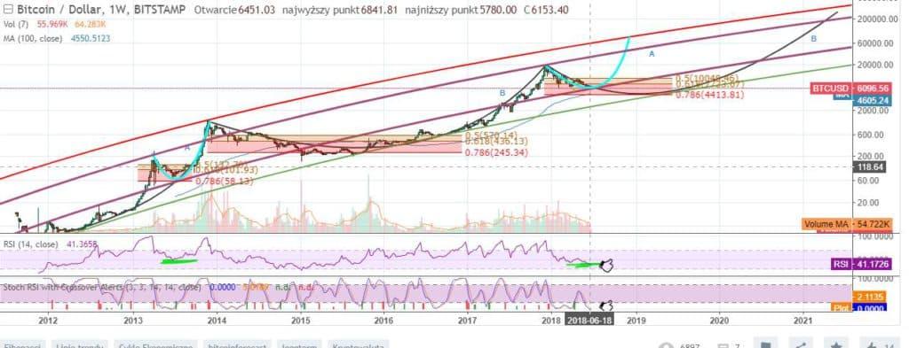 Wykres historyczny BTC