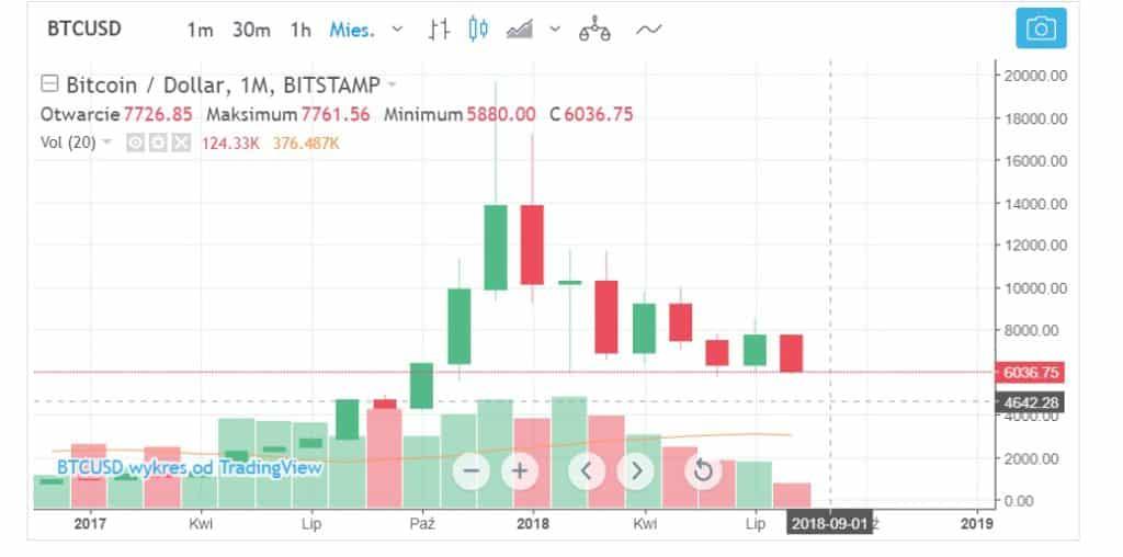 Bitcoin wykres miesięczny