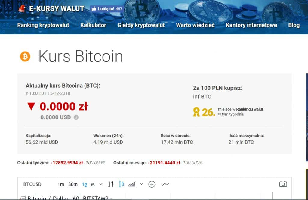Bitcoin za 0 zł