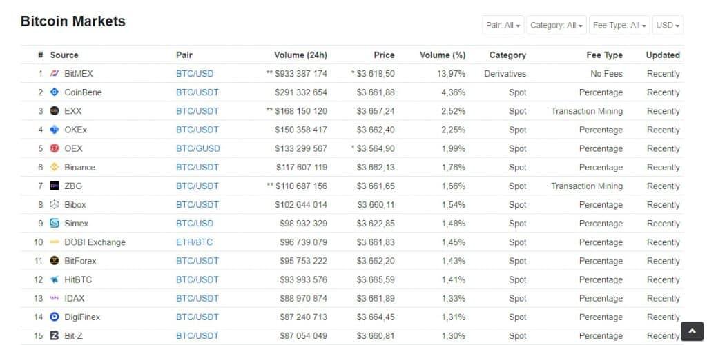 Największe giełdy Bitcoin - ranking