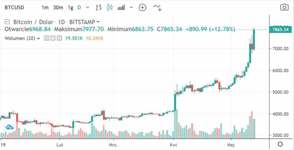 Aktualny kurs Bitcoina