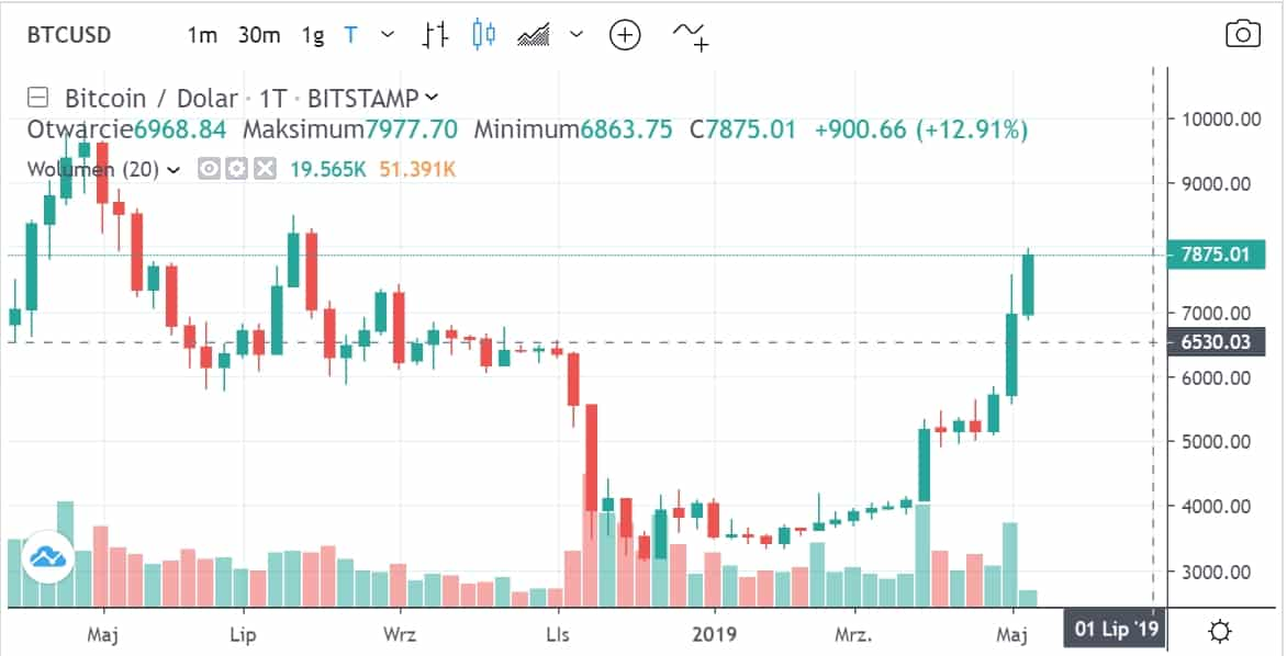 kurs bitcoina kwiecień-maj 2019
