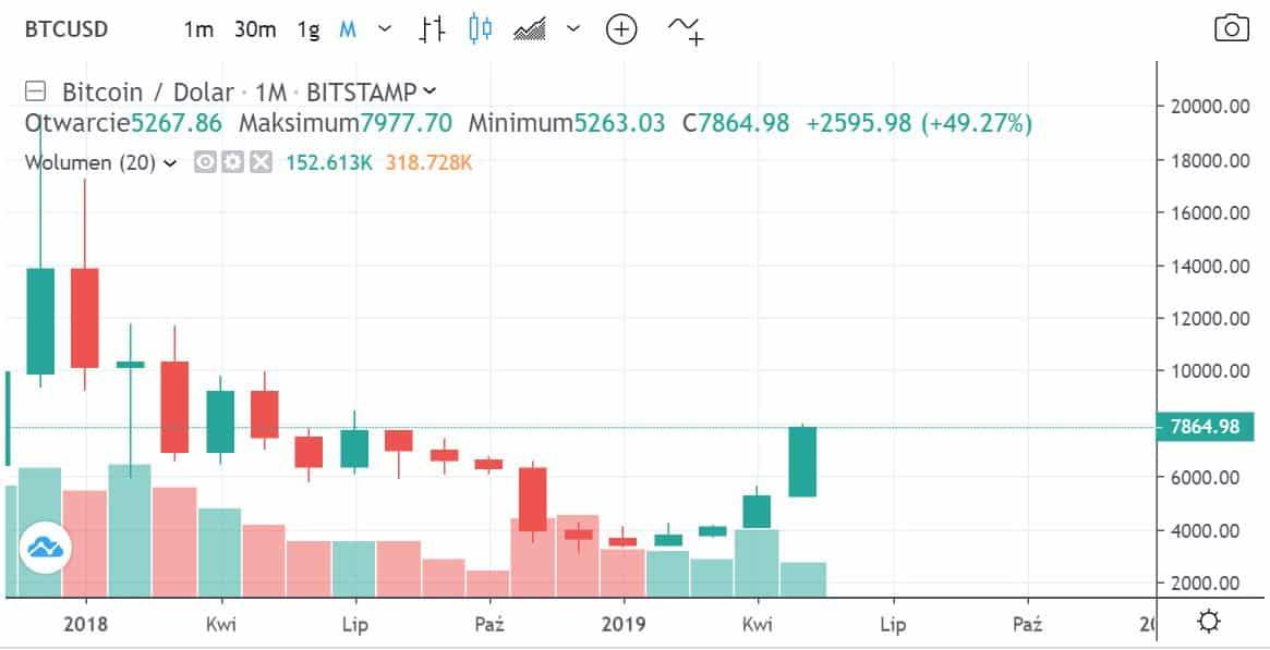 Kurs bitcoin - maj 2019