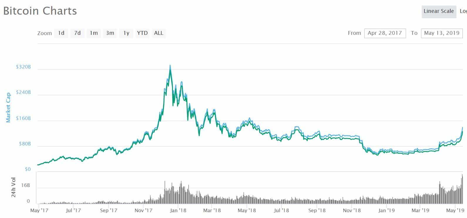 Bitcoin aktualny kurs i obroty