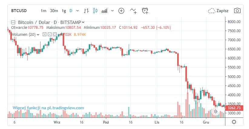 spadki bitcoina