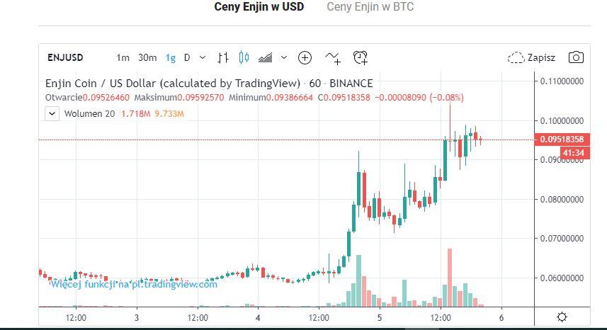 wykres enjin coin