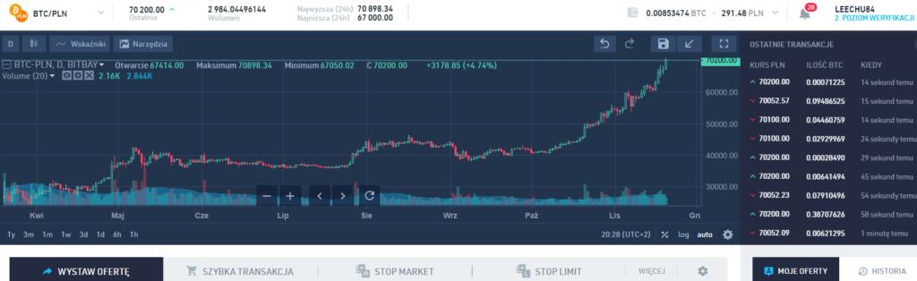 cena bitcoina na historycznych maksimach