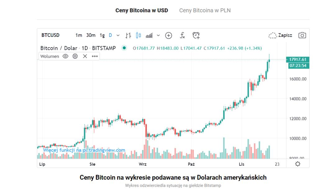 kurs bitcoin