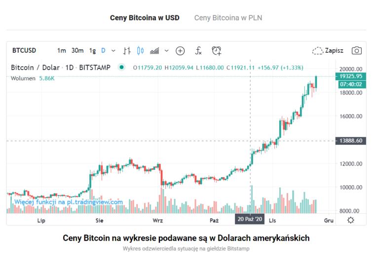 aktualna cena bitcoina