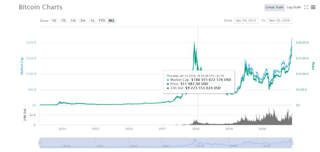 wykres bitcoina btc
