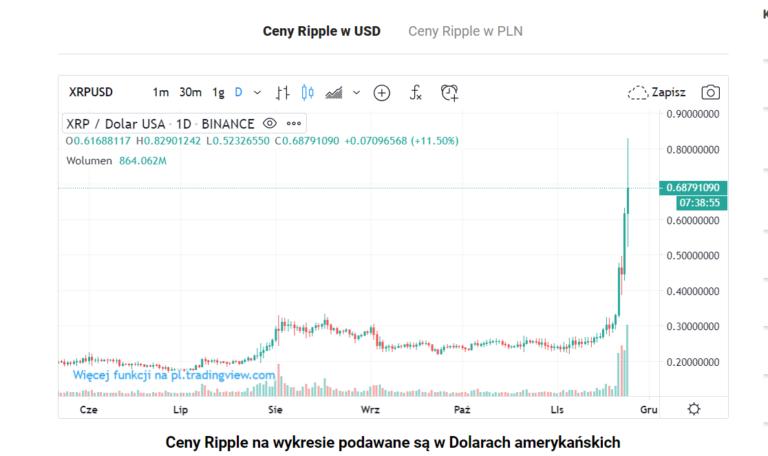 aktualna cena ripple