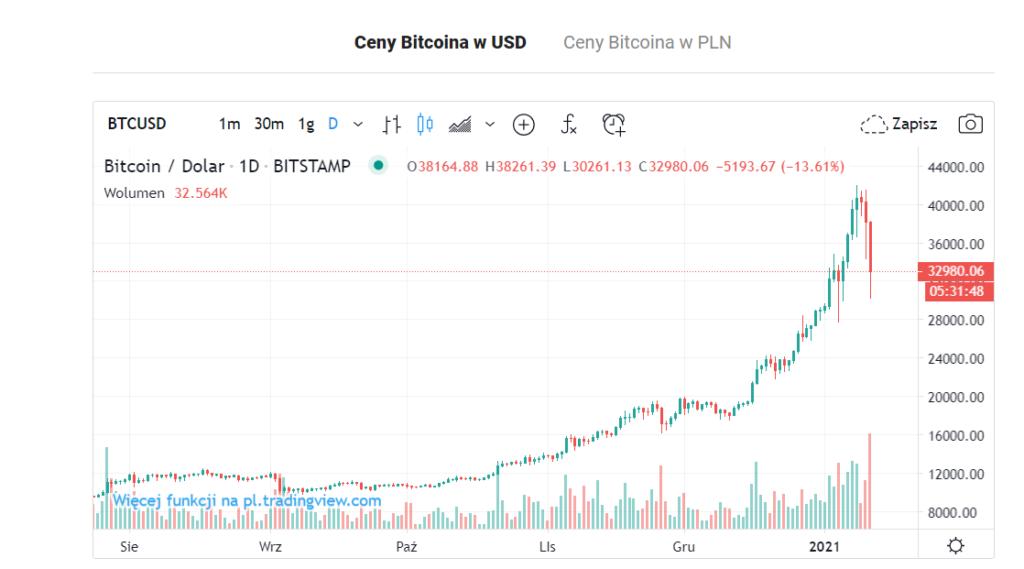 spadki bitcoin