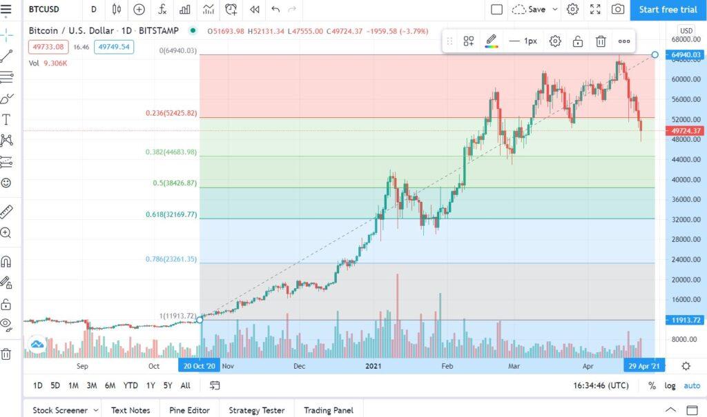 zniesienie fibonacci bitcoin