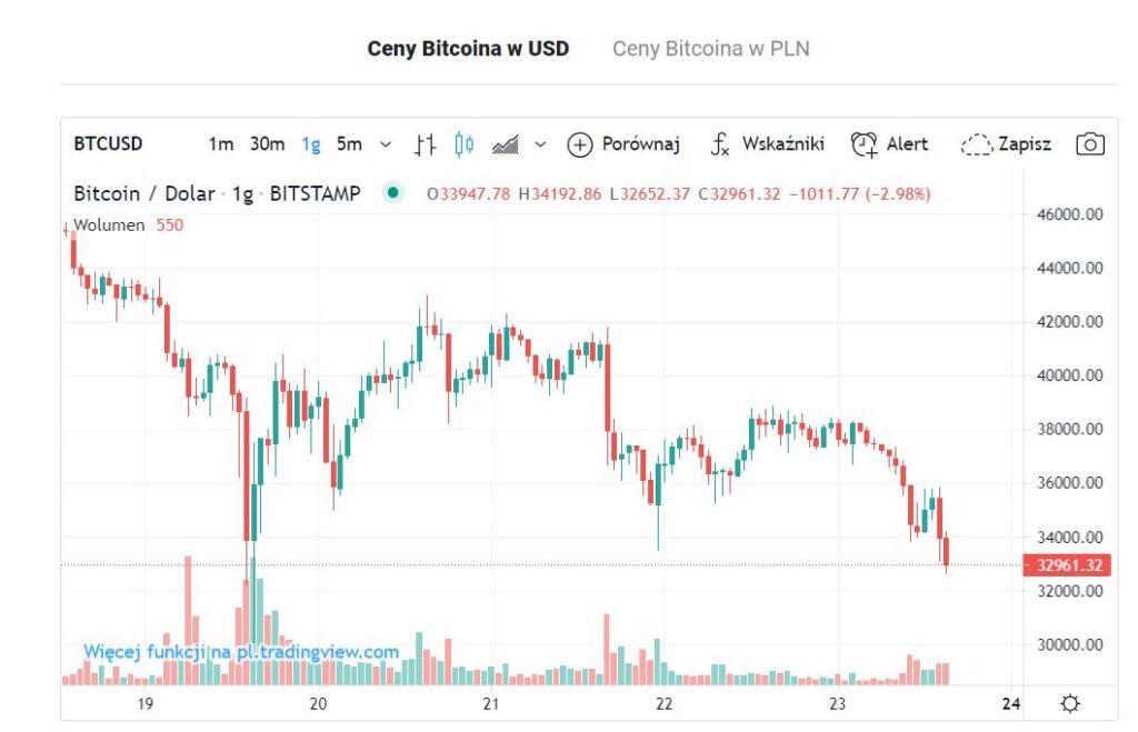 spadki bitcoina btc