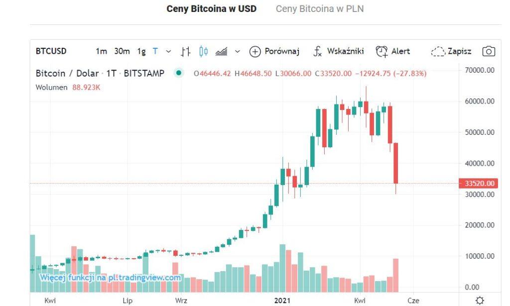 krach na bitcoinie